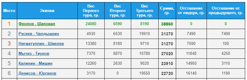 Opera_2021-07-01_172800_pal.sport-express.ru.png